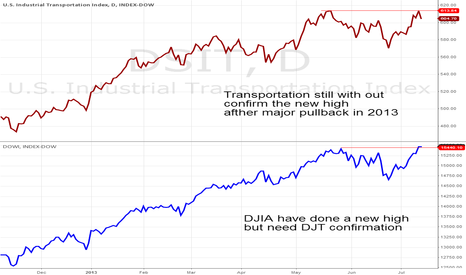 DSIT: DJIA still not confirmed by DJ Transportation
