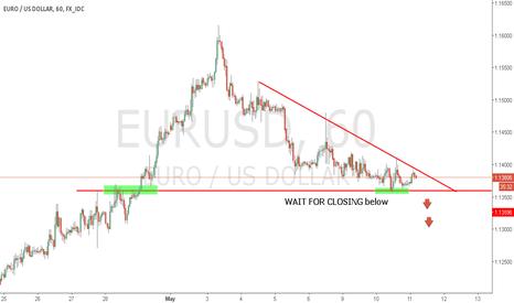 EURUSD: eurusd short h1 Triangle Pattern