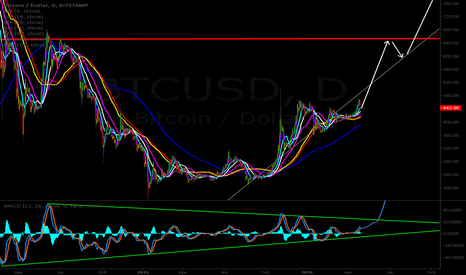 BTCUSD: About that time
