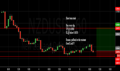 NZDUSD: NZDUSD short term trade.....price pullback