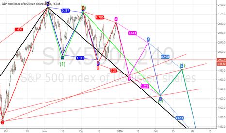 SPX500: A walk down Wall Street...$SPX