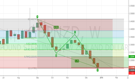 GBPNZD: Go, Rush ,Run for long