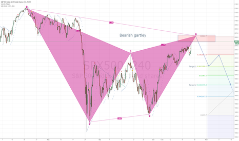 SPX500: SPX500 Bear Gartley Setup