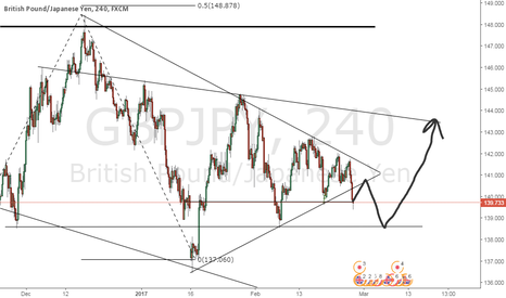 GBPJPY: GBP JPY short and long