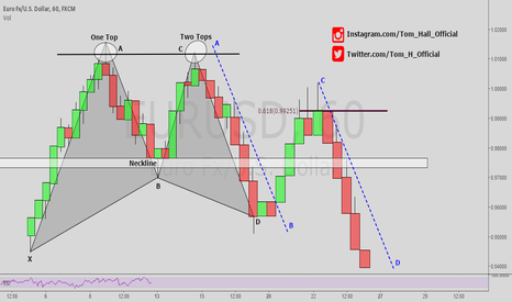 EURUSD: 3 TRADING STRATEGY'S IN ONE CHART - EXPLAINED