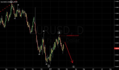 EURUSD: EURUSD - Weekly Forecast