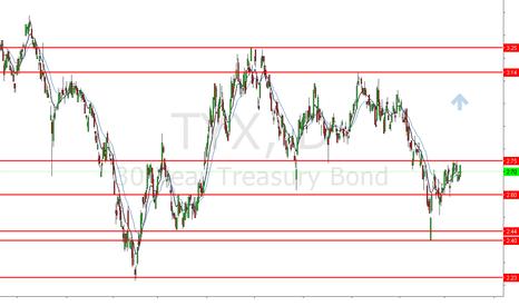TYX: BULLISH 30 YR Treasury Bond