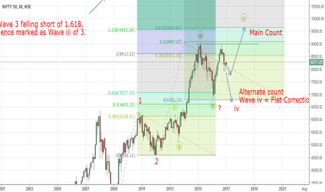 NIFTY: Nifty Long Term View (Nifty Elliott Wave Analysis)