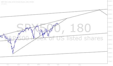 SPX500: SPX500 Trend Lines