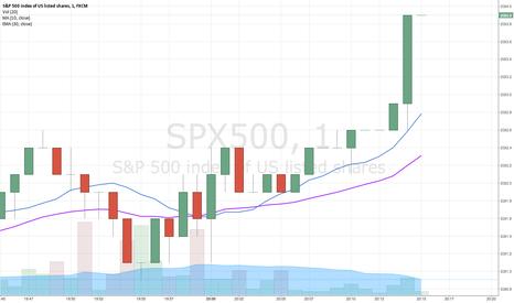 SPX500: aaaaa
