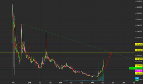 PPCBTC: PPC - Poloniex : Maybe We can Get More?