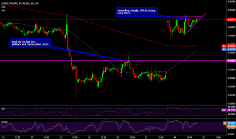 EURGBP: EURGBP long there on this ascending triangle