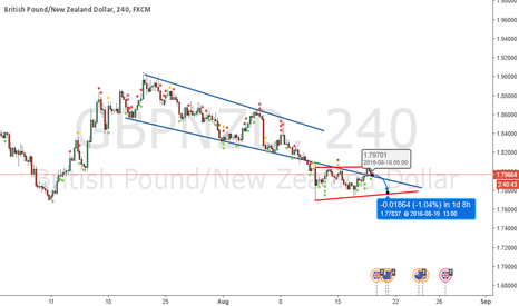 GBPNZD: GBP/NZD in a corrective structure