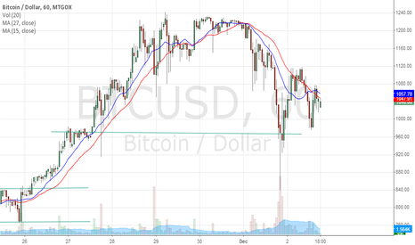 BTCUSD: Simple Moving Average 12-2-13