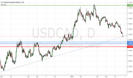 USDCAD: USDCAD Buy Limit Order