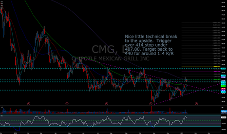 CMG: Nice Technical Break. Potential long trigger over 414