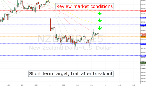 NZDUSD: NZDUSD SHORT ENTRY LEVELS, CURRENT SESSION +ASIA 1ST HOURS