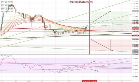 USDJPY: Breakout of Triangle Ahead of FOMC
