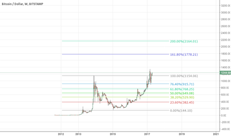 BTCUSD: bitcoin is going to another galaxy