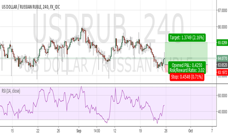 USDRUB: USD RUB Long from 63 area. Good risk to reward.