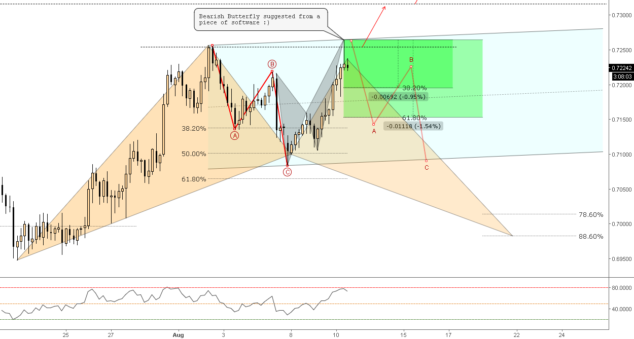 (4h) Testing Software - Bearish Butterfly Forged