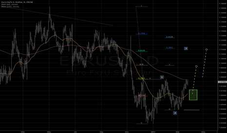 EURUSD: Looking for new high 1.10