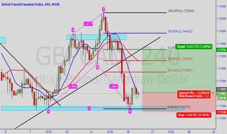 GBPCAD: GBPCAD Cypher pattern