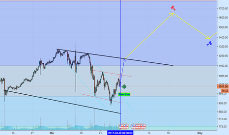 BTCUSD: Bitcoin Bullish by Brexit