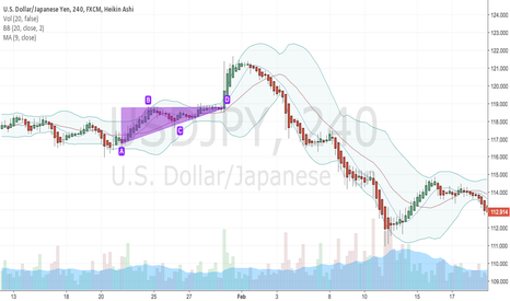 USDJPY: TRIANGLE PATTERN