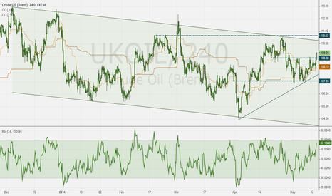 UKOIL: Brent Crude - Range breakout