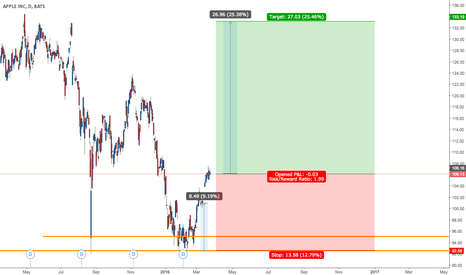 AAPL: Posision largo Apple