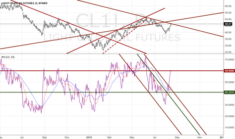 CL1!: Brent Crude