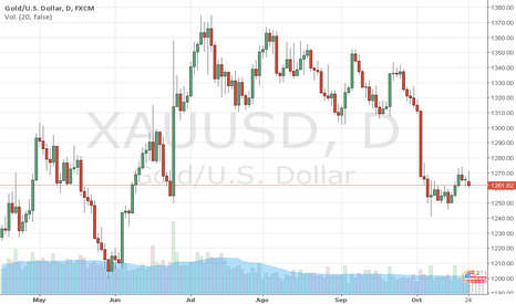XAUUSD: El ORO empieza la semana con caídas. Trader MARCO DA COSTA