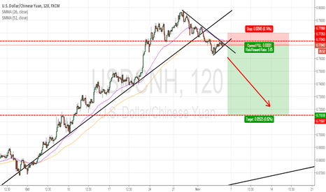 USDCNH: USDCNH : SELL NOW