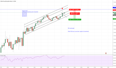 GBPCAD: GBPCAD Upward Channel Vs. All Time Significant Level