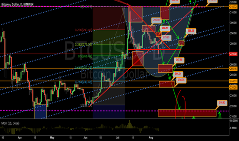 BTCUSD: Bitcoin Decision Time at Triangle Break of $288 or 276 - Update2