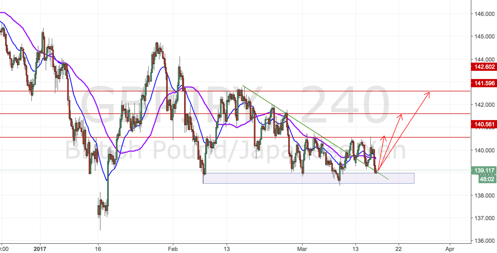 Will GBPJPY form a Reversal Signal at 138.5~139.0 support area?