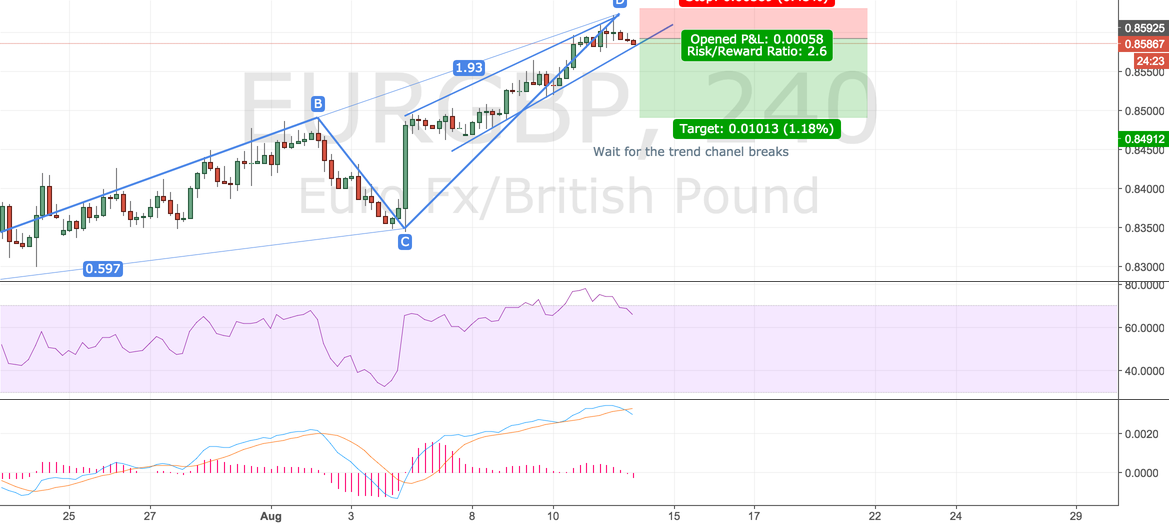 EURGBP ABCD Pattern