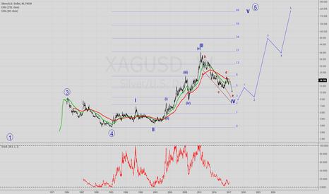 XAGUSD: XAGUSD Silver weekly chart
