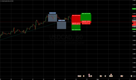 USDCAD: 2 Options on USD/CAD