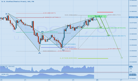 USDCHF: USDCHF - Bat pattern completion indicates further downtrend ?