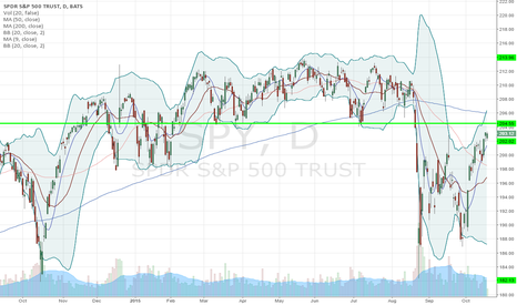 SPY: Big test in 204-205 area coming up on $SPY daily!