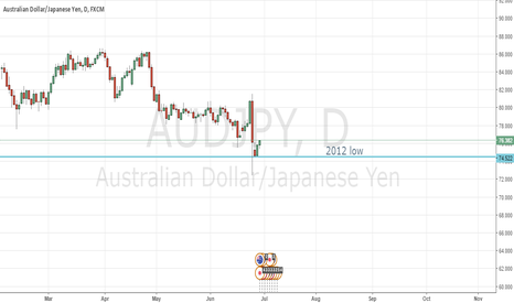 AUDJPY: simple idea for buy low