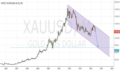 XAUUSD: GOLD Medium term outlook is bearish 735$/oz