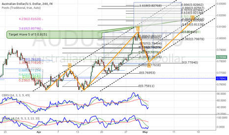 AUDUSD: AUDUSD Still futher to go!