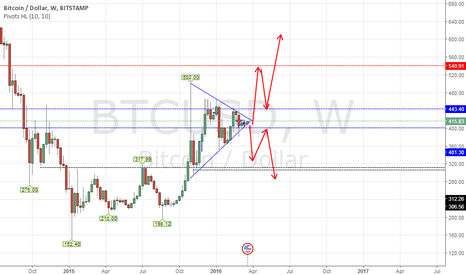 BTCUSD: BTCUSD soon to break out
