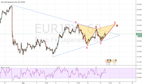 EURJPY: Bearish Gartley Pattern
