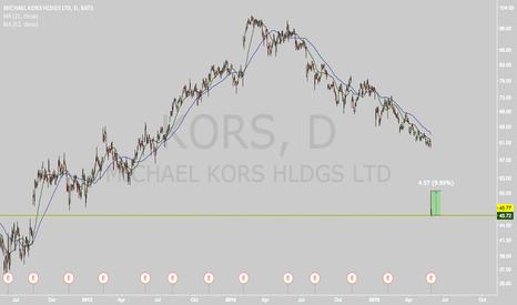 KORS: High potential short-term trade on KORS