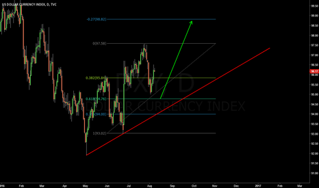 DXY: Buy DXY on a lower degree