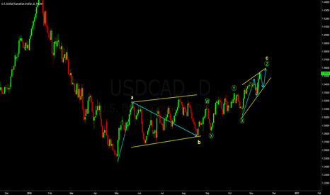 USDCAD: Wave count on the CAD